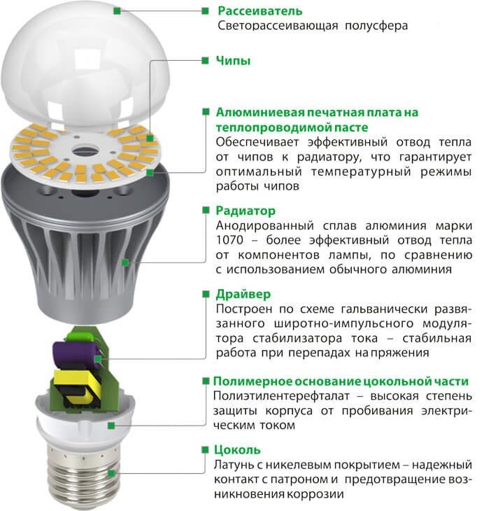 9 вт светодиодная лампа это сколько